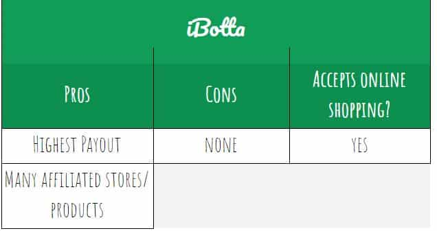 ibotta pros and cons
