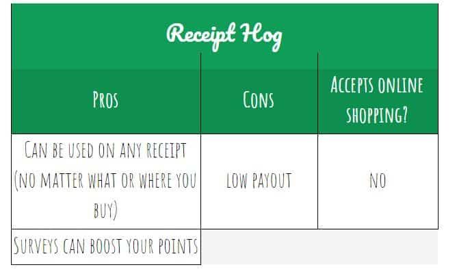 Receipt Hog pros and cons