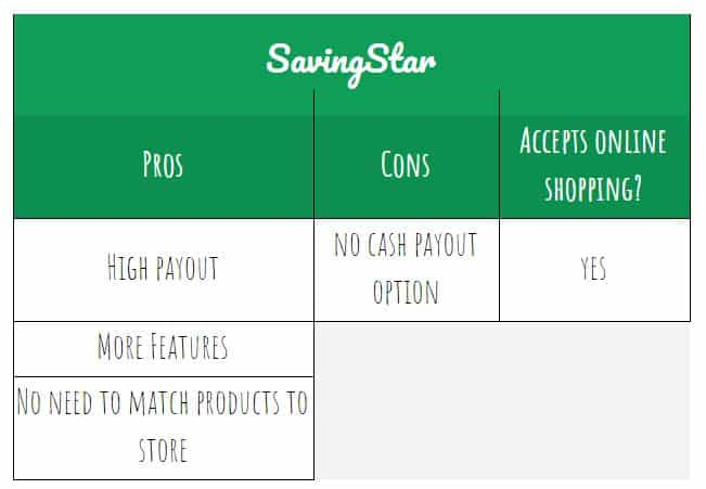 SavingStar pros and cons