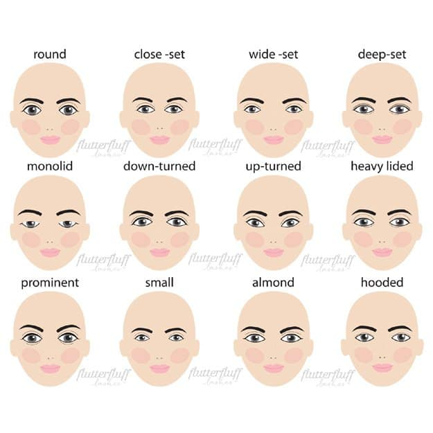 What's Your Eye Shape | Different Eye Shapes For Proper Makeup Application